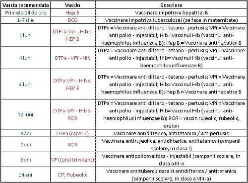 Schema De Vaccinare Obligatorie In Romania Medlife